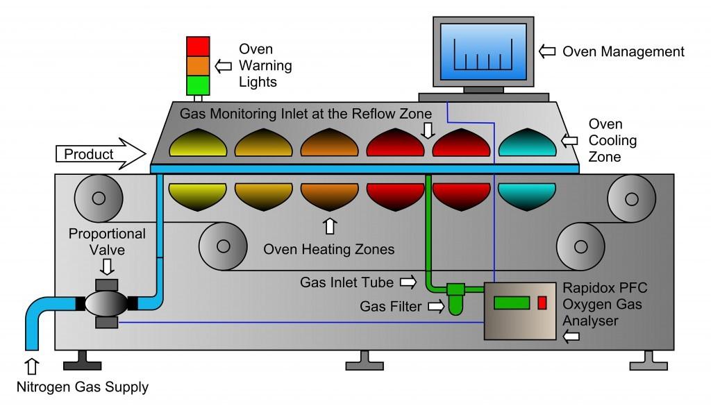 Solder-Reflow-Oven-1024x588